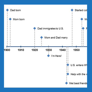 how a family timeline can jumpstart your personal history project
